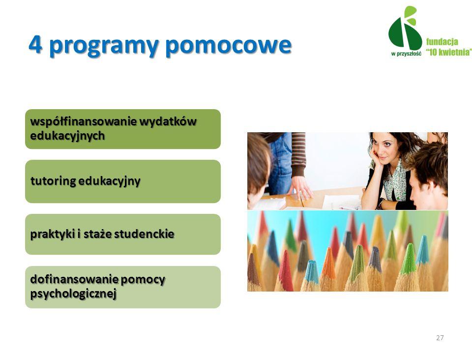współfinansowaniewydatków edukacyjnych współfinansowanie wydatków edukacyjnych tutoring edukacyjny praktyki i staże studenckie dofinansowanie pomocy psychologicznej 27 4 programy pomocowe