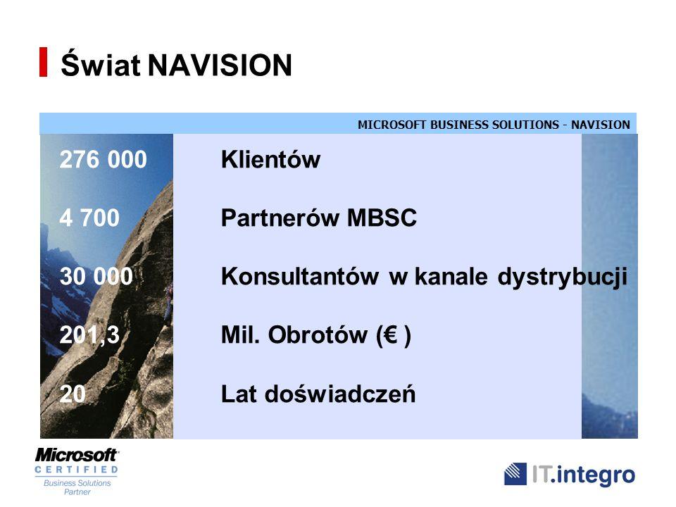 MICROSOFT BUSINESS SOLUTIONS - NAVISION Świat NAVISION 276 000Klientów 4 700Partnerów MBSC 30 000 Konsultantów w kanale dystrybucji 201,3Mil. Obrotów