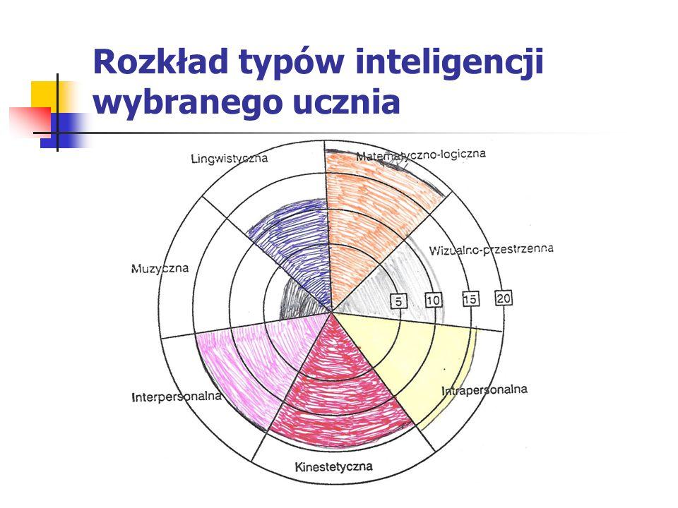 Rozkład typów inteligencji wybranego ucznia