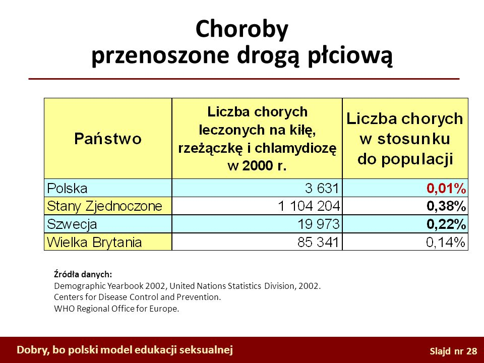Źródła danych: Demographic Yearbook 2002, United Nations Statistics Division, 2002. Centers for Disease Control and Prevention. WHO Regional Office fo