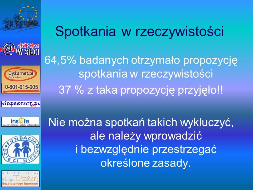 Spotkania w rzeczywistości 64,5% badanych otrzymało propozycję spotkania w rzeczywistości 37 % z taka propozycję przyjęło!.