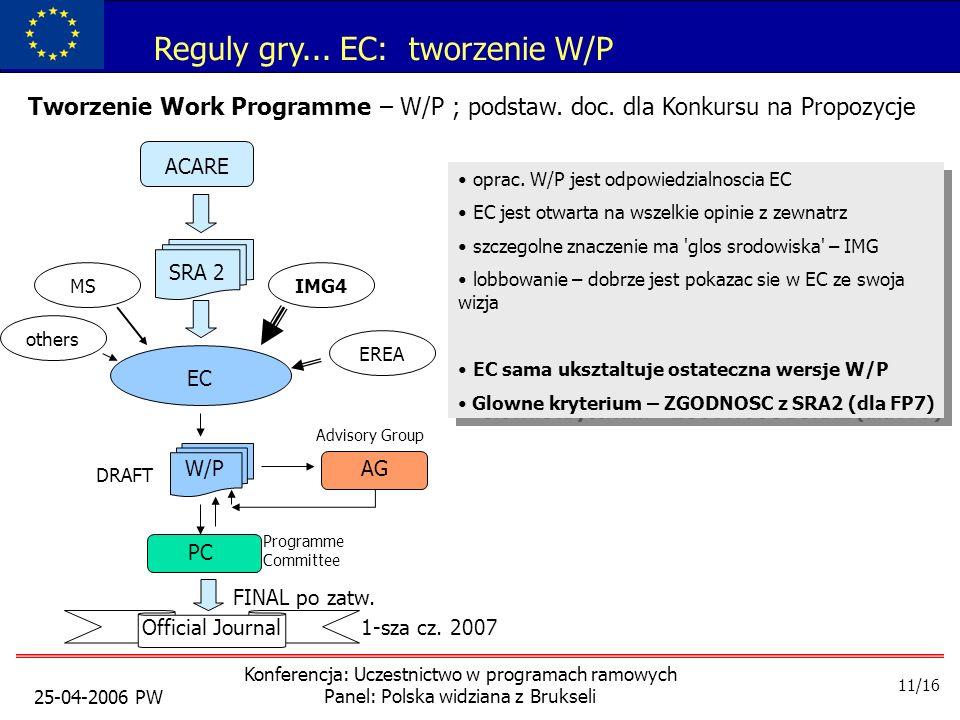 25-04-2006 PW Konferencja: Uczestnictwo w programach ramowych Panel: Polska widziana z Brukseli Reguly gry...