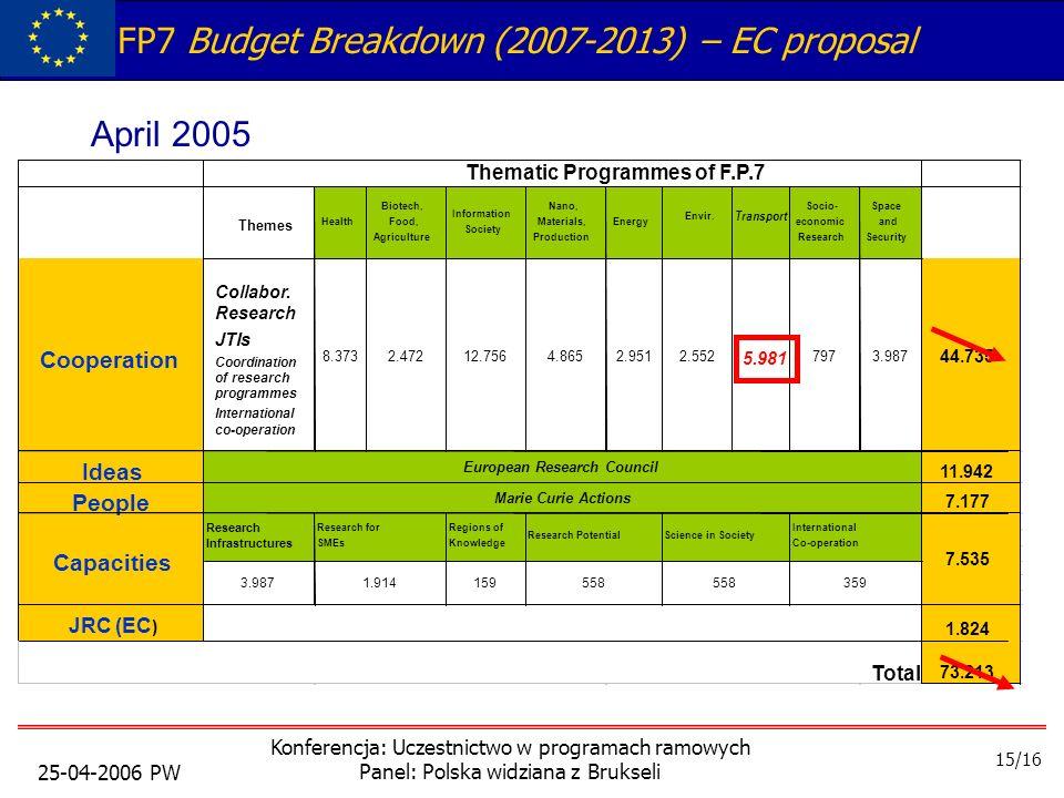 25-04-2006 PW Konferencja: Uczestnictwo w programach ramowych Panel: Polska widziana z Brukseli FP7 Budget Breakdown (2007-2013) – EC proposal Envir.