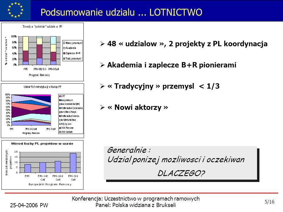25-04-2006 PW Konferencja: Uczestnictwo w programach ramowych Panel: Polska widziana z Brukseli Podsumowanie udzialu...