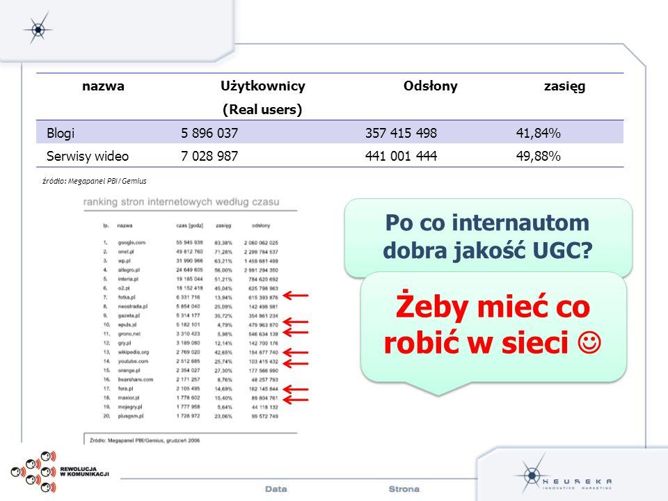 źródło: Megapanel PBI/Gemius nazwa Użytkownicy (Real users) Odsłonyzasięg Blogi5 896 037357 415 49841,84% Serwisy wideo7 028 987441 001 44449,88% Po c