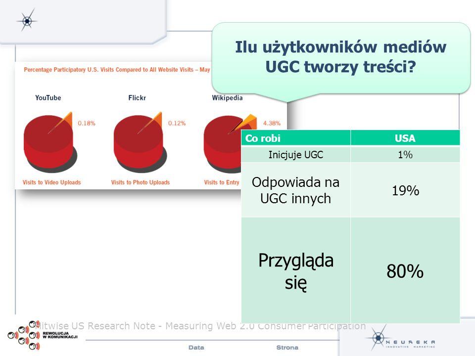 Hitwise US Research Note - Measuring Web 2.0 Consumer Participation Co robiUSA Inicjuje UGC1% Odpowiada na UGC innych 19% Przygląda się 80% Ilu użytko