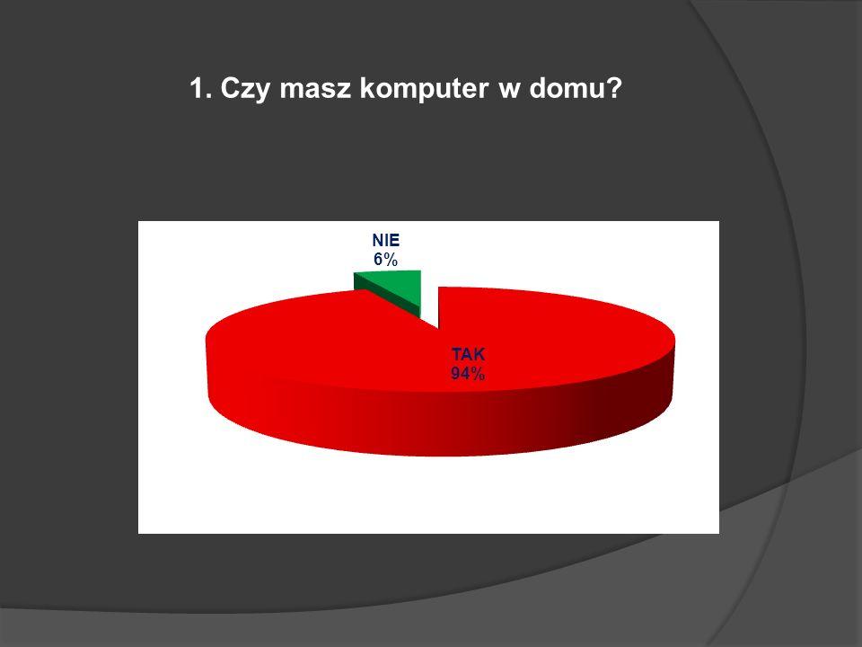 1. Czy masz komputer w domu?