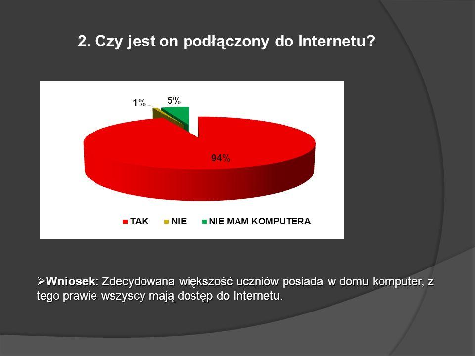 2. Czy jest on podłączony do Internetu? Wniosek: Zdecydowana większość uczniów posiada w domu komputer, z tego prawie wszyscy mają dostęp do Internetu