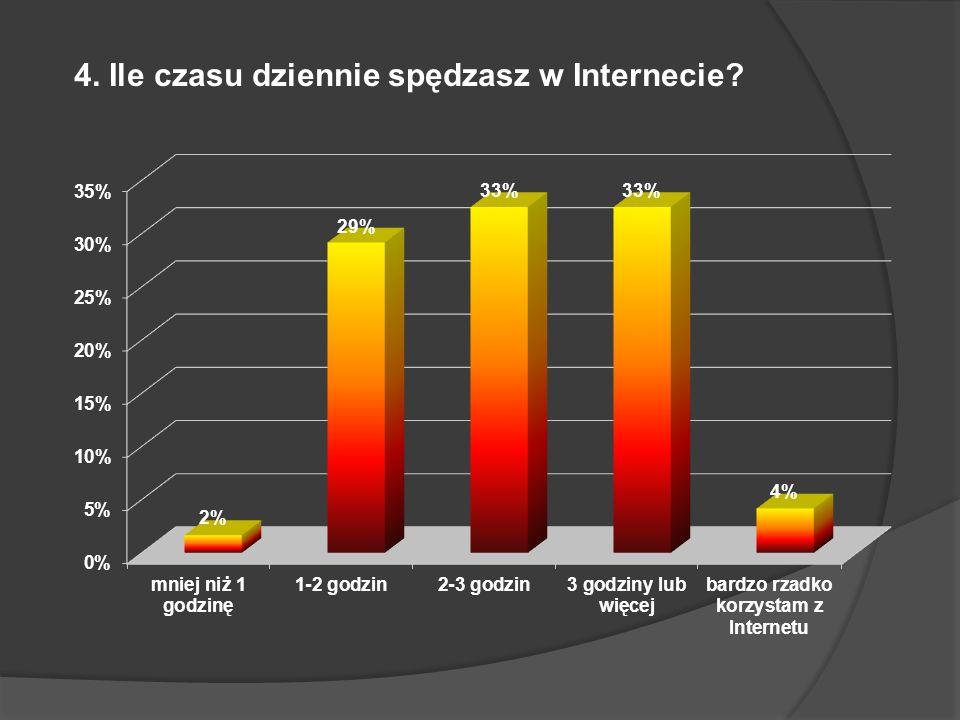 4. Ile czasu dziennie spędzasz w Internecie?