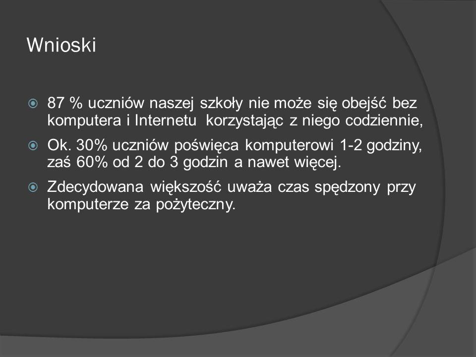 Wnioski 87 % uczniów naszej szkoły nie może się obejść bez komputera i Internetu korzystając z niego codziennie, Ok. 30% uczniów poświęca komputerowi