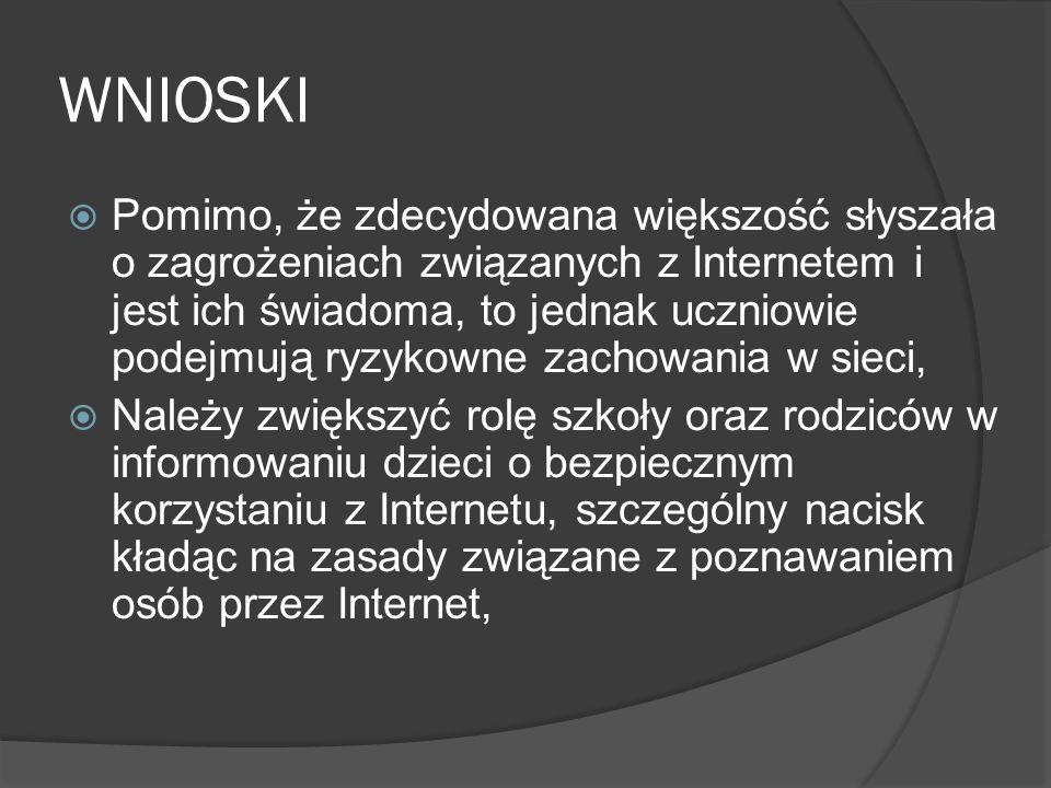 WNIOSKI Pomimo, że zdecydowana większość słyszała o zagrożeniach związanych z Internetem i jest ich świadoma, to jednak uczniowie podejmują ryzykowne zachowania w sieci, Należy zwiększyć rolę szkoły oraz rodziców w informowaniu dzieci o bezpiecznym korzystaniu z Internetu, szczególny nacisk kładąc na zasady związane z poznawaniem osób przez Internet,