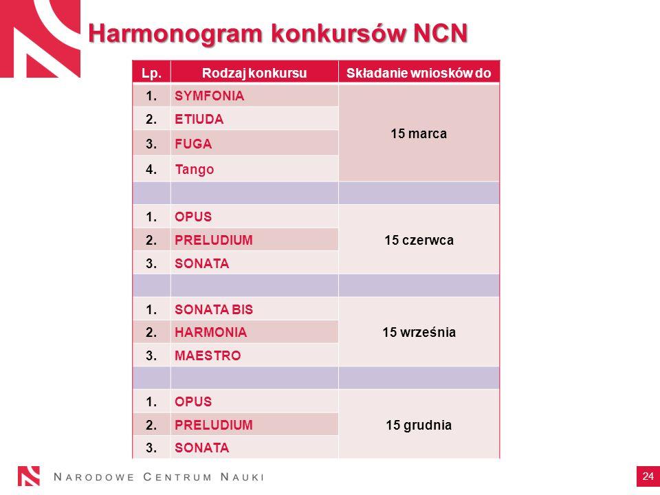 24 Harmonogram konkursów NCN Lp.Rodzaj konkursuSkładanie wniosków do 1.SYMFONIA 15 marca 2.ETIUDA 3.FUGA 4.Tango 1.OPUS 15 czerwca 2.PRELUDIUM 3.SONAT