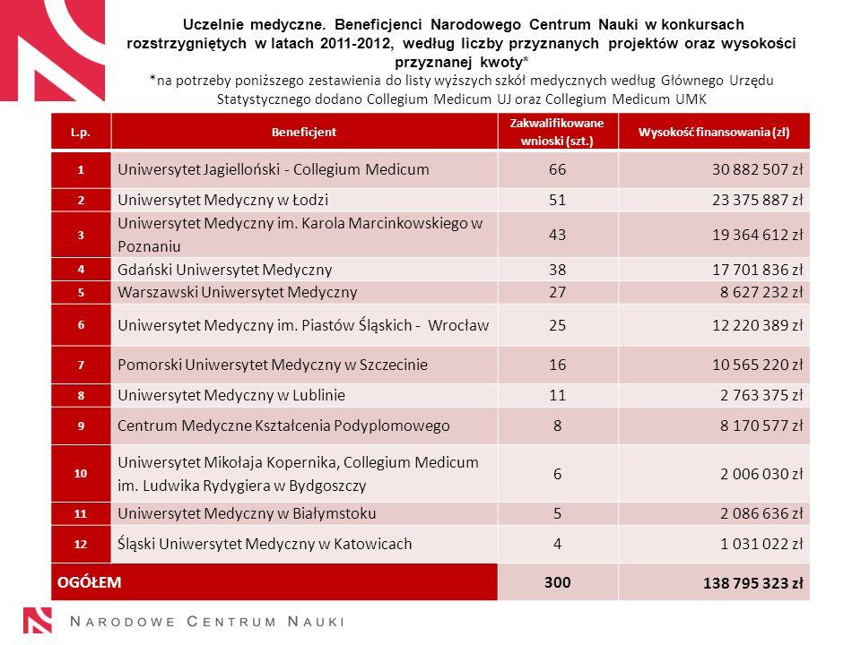 Uczelnie medyczne. Beneficjenci Narodowego Centrum Nauki w konkursach rozstrzygniętych w latach 2011-2012, według liczby przyznanych projekt ó w oraz
