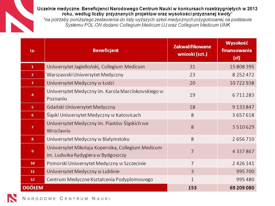 Uczelnie medyczne. Beneficjenci Narodowego Centrum Nauki w konkursach rozstrzygniętych w 2013 roku, według liczby przyznanych projekt ó w oraz wysokoś