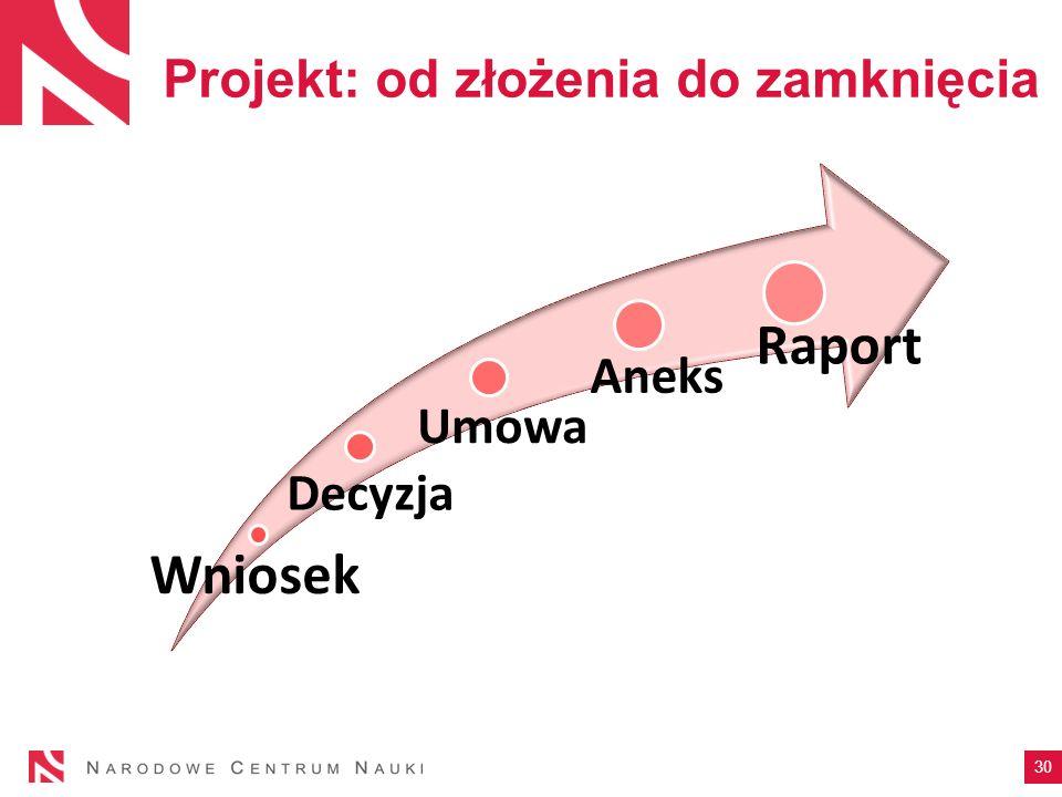 Projekt: od złożenia do zamknięcia 30 Wniosek Decyzja Umowa Aneks Raport