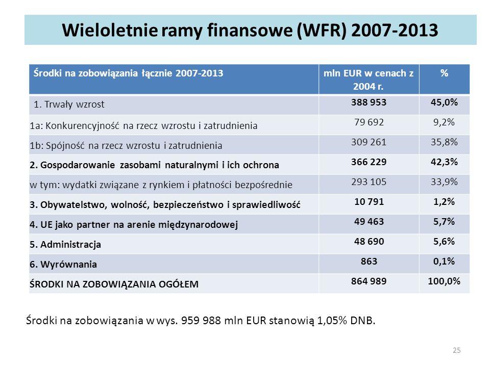 Wieloletnie ramy finansowe (WFR) 2007-2013 Środki na zobowiązania łącznie 2007-2013mln EUR w cenach z 2004 r.