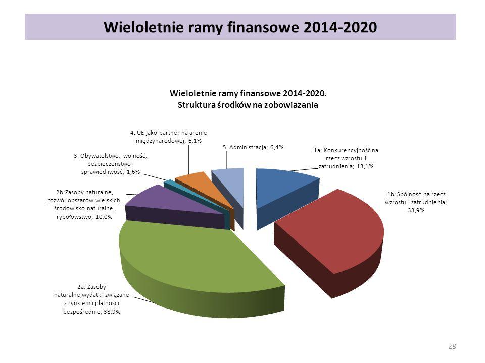 Wieloletnie ramy finansowe 2014-2020 28