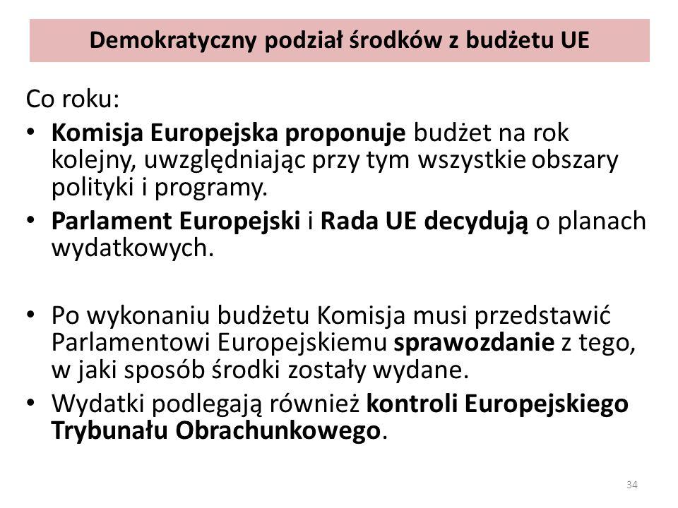 Demokratyczny podział środków z budżetu UE Co roku: Komisja Europejska proponuje budżet na rok kolejny, uwzględniając przy tym wszystkie obszary polityki i programy.