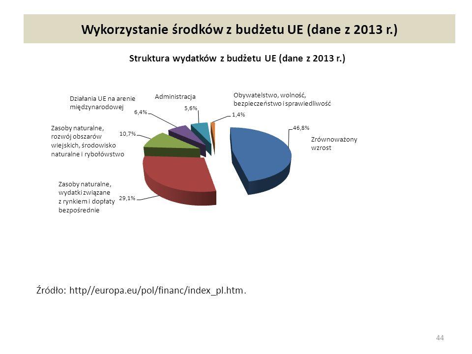 Wykorzystanie środków z budżetu UE (dane z 2013 r.) 44 Źródło: http//europa.eu/pol/financ/index_pl.htm.