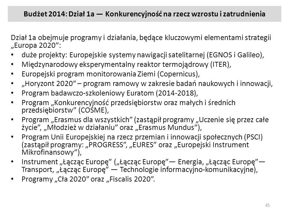 Budżet 2014: Dział 1a Konkurencyjność na rzecz wzrostu i zatrudnienia Dział 1a obejmuje programy i działania, będące kluczowymi elementami strategii Europa 2020: duże projekty: Europejskie systemy nawigacji satelitarnej (EGNOS i Galileo), Międzynarodowy eksperymentalny reaktor termojądrowy (ITER), Europejski program monitorowania Ziemi (Copernicus), Horyzont 2020 – program ramowy w zakresie badań naukowych i innowacji, Program badawczo-szkoleniowy Euratom (2014-2018), Program Konkurencyjność przedsiębiorstw oraz małych i średnich przedsiębiorstw (COSME), Program Erasmus dla wszystkich (zastąpił programy Uczenie się przez całe życie, Młodzież w działaniu oraz Erasmus Mundus), Program Unii Europejskiej na rzecz przemian i innowacji społecznych (PSCI) (zastąpił programy: PROGRESS, EURES oraz Europejski Instrument Mikrofinansowy), Instrument Łącząc Europę (Łącząc Europę Energia, Łącząc Europę Transport, Łącząc Europę Technologie informacyjno-komunikacyjne), Programy Cła 2020 oraz Fiscalis 2020.