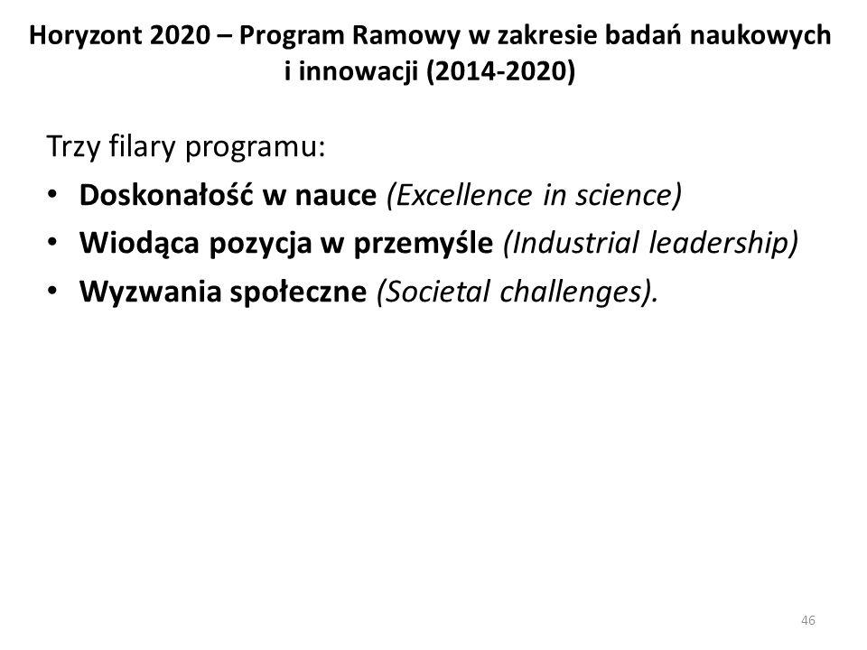 Horyzont 2020 – Program Ramowy w zakresie badań naukowych i innowacji (2014-2020) Trzy filary programu: Doskonałość w nauce (Excellence in science) Wiodąca pozycja w przemyśle (Industrial leadership) Wyzwania społeczne (Societal challenges).
