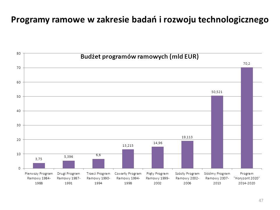 Programy ramowe w zakresie badań i rozwoju technologicznego 47