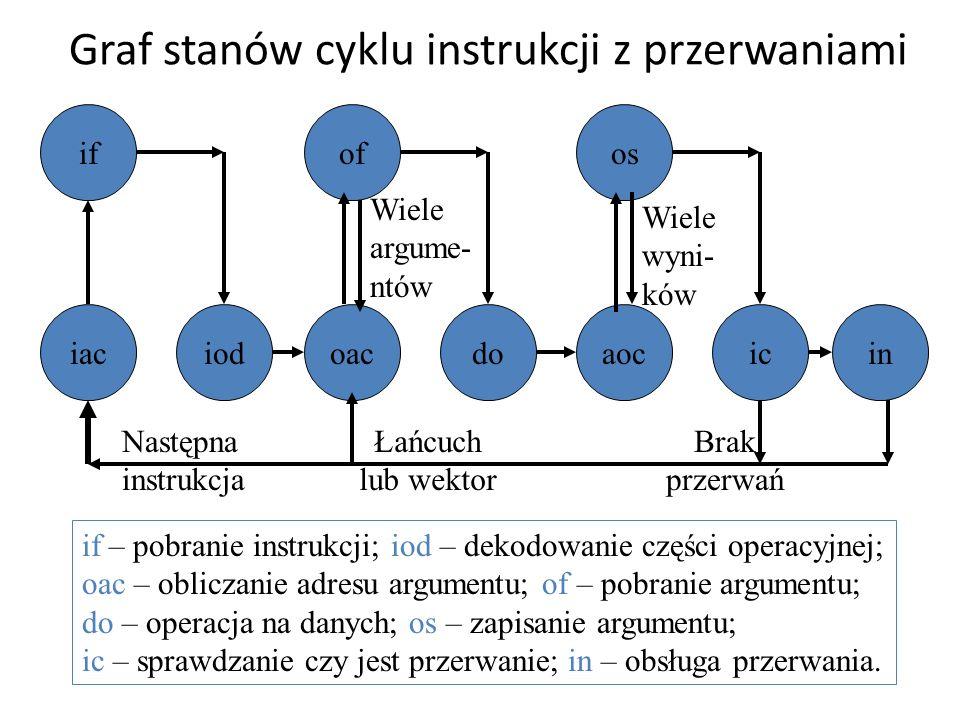 Graf stanów cyklu instrukcji z przerwaniami iaciod osofif oacdoaocicin Następna instrukcja Łańcuch lub wektor Brak przerwań Wiele argume- ntów Wiele w