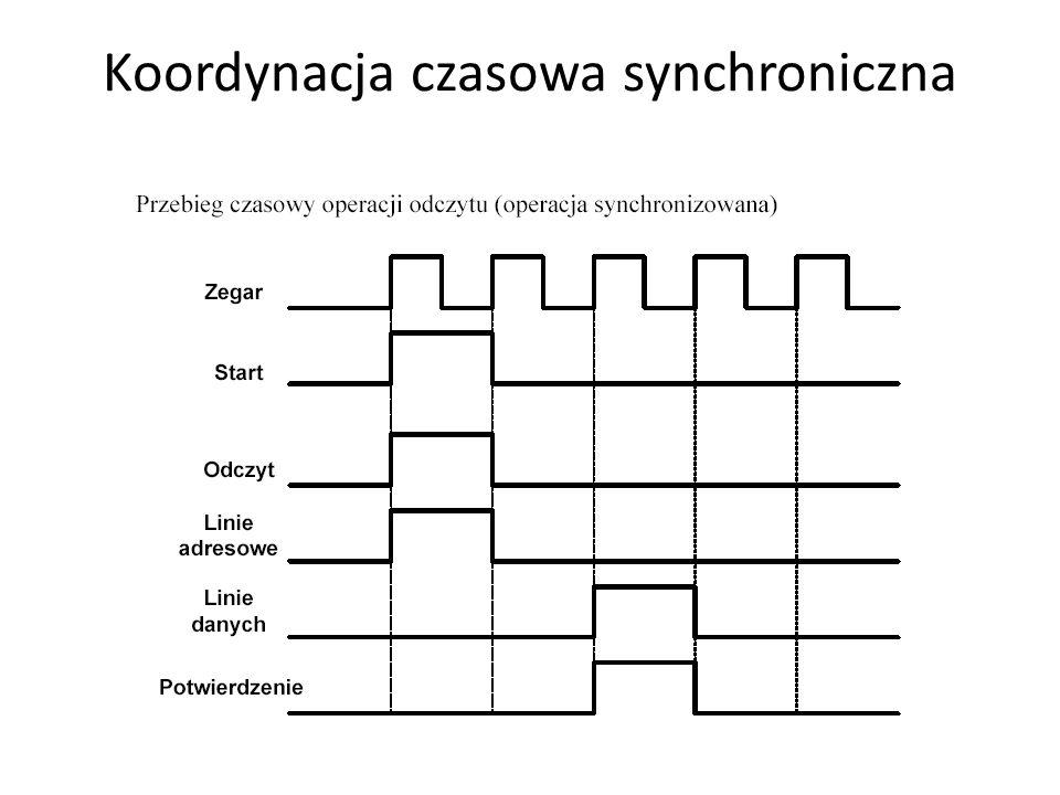 Koordynacja czasowa synchroniczna