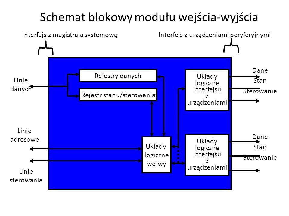 Schemat blokowy modułu wejścia-wyjścia Rejestry danych Rejestr stanu/sterowania Układy logiczne we-wy Układy logiczne interfejsu z urządzeniami Interf
