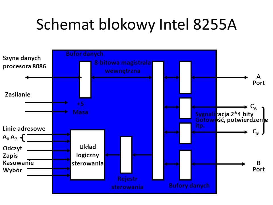 Schemat blokowy Intel 8255A Układ logiczny sterowania Rejestr sterowania Bufory danych Szyna danych procesora 8086 Bufor danych 8-bitowa magistrala we