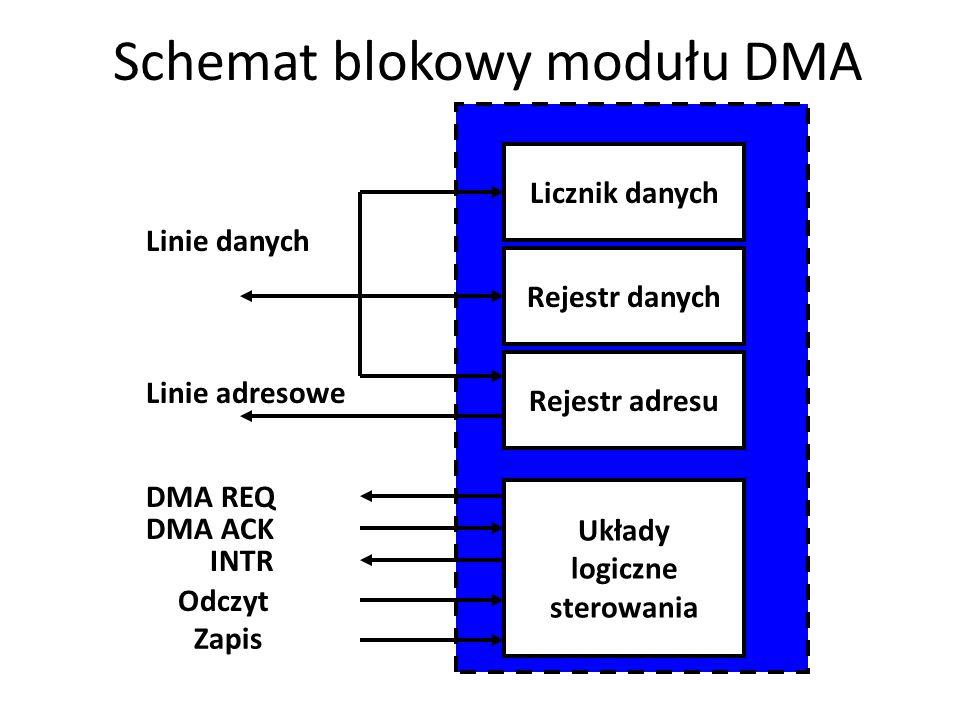 Schemat blokowy modułu DMA Licznik danych Rejestr danych Rejestr adresu Układy logiczne sterowania Linie danych Linie adresowe DMA REQ DMA ACK INTR Od
