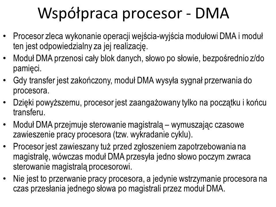 Współpraca procesor - DMA Procesor zleca wykonanie operacji wejścia-wyjścia modułowi DMA i moduł ten jest odpowiedzialny za jej realizację. Moduł DMA