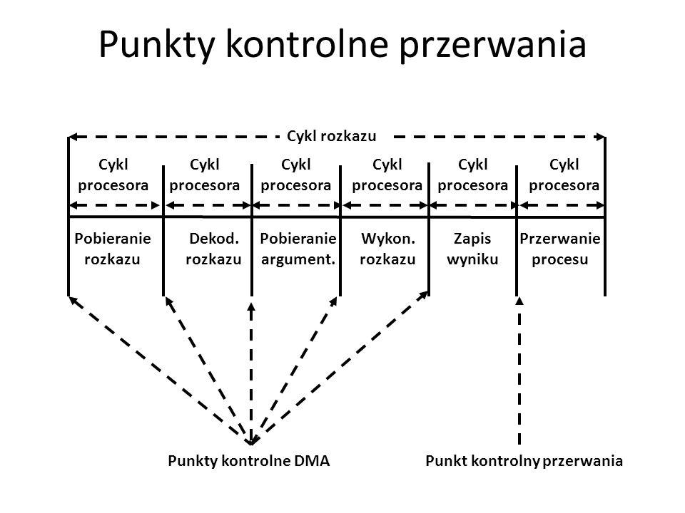 Punkty kontrolne przerwania Cykl procesora Cykl rozkazu Pobieranie rozkazu Dekod. rozkazu Pobieranie argument. Wykon. rozkazu Zapis wyniku Przerwanie