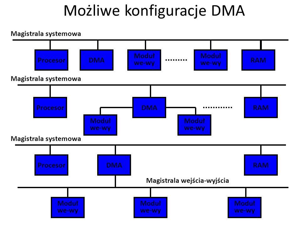 Możliwe konfiguracje DMA Procesor Moduł we-wy ProcesorDMARAM ProcesorDMARAM Moduł we-wy RAMDMA Moduł we-wy Magistrala wejścia-wyjścia Magistrala syste