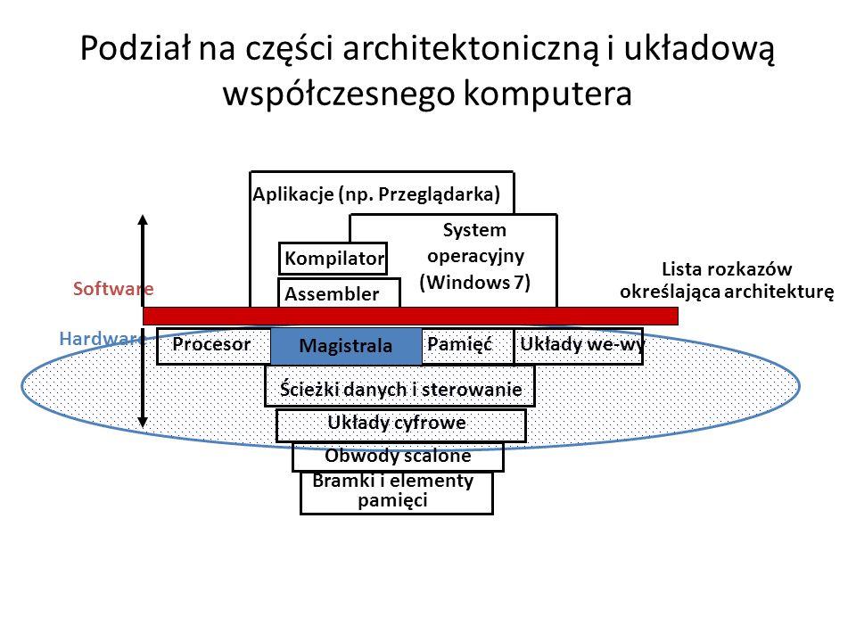 Podział na części architektoniczną i układową współczesnego komputera Układy we-wyProcesor Kompilator System operacyjny (Windows 7) Aplikacje (np. Prz