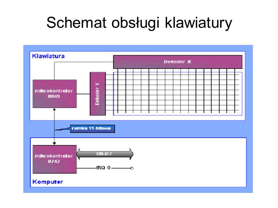 Schemat obsługi klawiatury