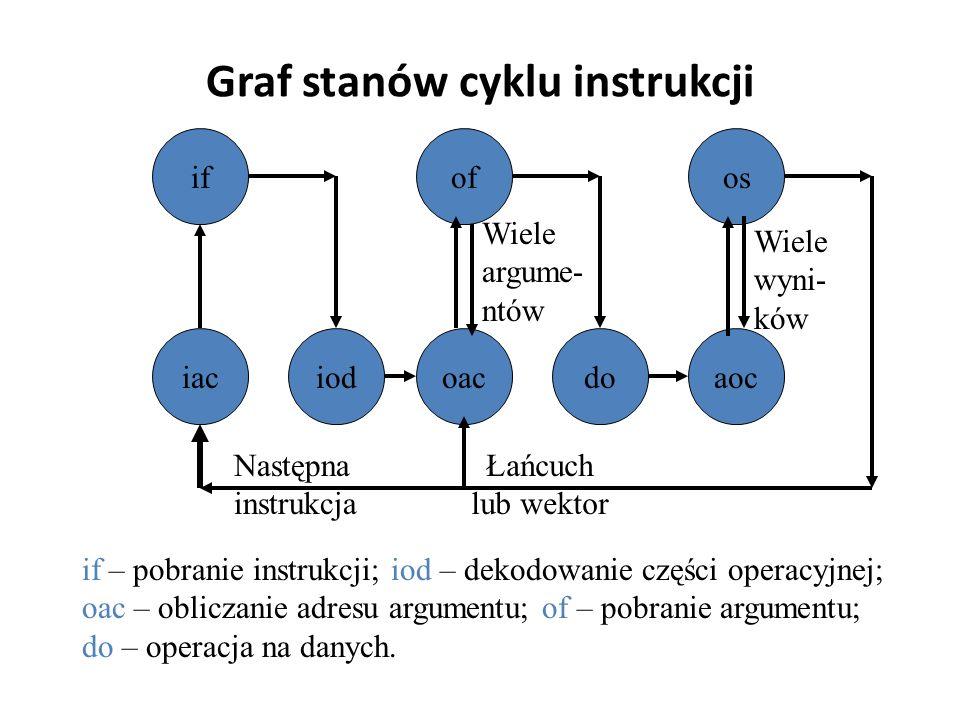 Graf stanów cyklu instrukcji iaciod osofif oacdoaoc Następna instrukcja Łańcuch lub wektor Wiele argume- ntów Wiele wyni- ków if – pobranie instrukcji