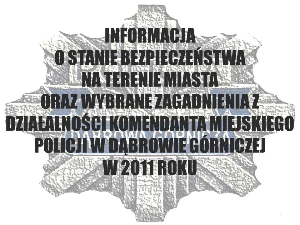 Analiza zdarzeń przestępczych na terenie KMP Dąbrowa Górnicza Przestępstwa wszczęte Przestępstwa stwierdzone Wykrywalność KMP 2005r.5413609854 2006 r.5139556656,6 2007 r.5003534756,4 2008 r.4879530857,8 2009 r.5396580160,9 2010 r.4657597565,9 2011 r.4336565265,8 2