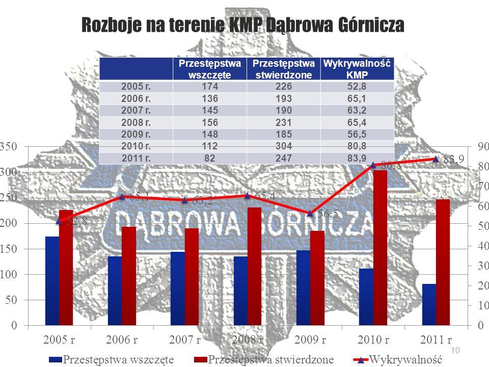 Rozboje na terenie KMP Dąbrowa Górnicza Przestępstwa wszczęte Przestępstwa stwierdzone Wykrywalność KMP 2005 r.17422652,8 2006 r.13619365,1 2007 r.14519063,2 2008 r.15623165,4 2009 r.14818556,5 2010 r.11230480,8 2011 r.8224783,9 10