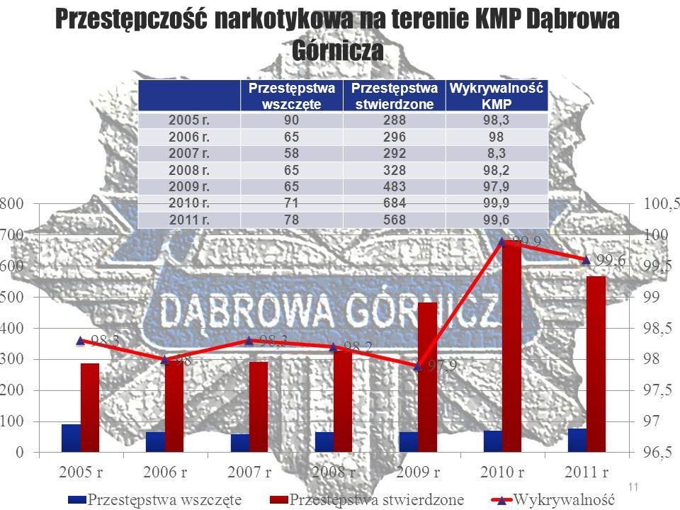 Przestępczość narkotykowa na terenie KMP Dąbrowa Górnicza Przestępstwa wszczęte Przestępstwa stwierdzone Wykrywalność KMP 2005 r.9028898,3 2006 r.6529698 2007 r.582928,3 2008 r.6532898,2 2009 r.6548397,9 2010 r.7168499,9 2011 r.7856899,6 11