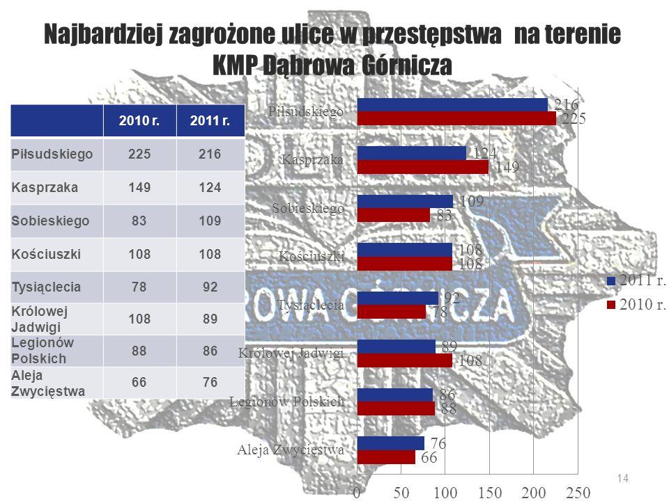Najbardziej zagrożone ulice w przestępstwa na terenie KMP Dąbrowa Górnicza 2010 r.2011 r.