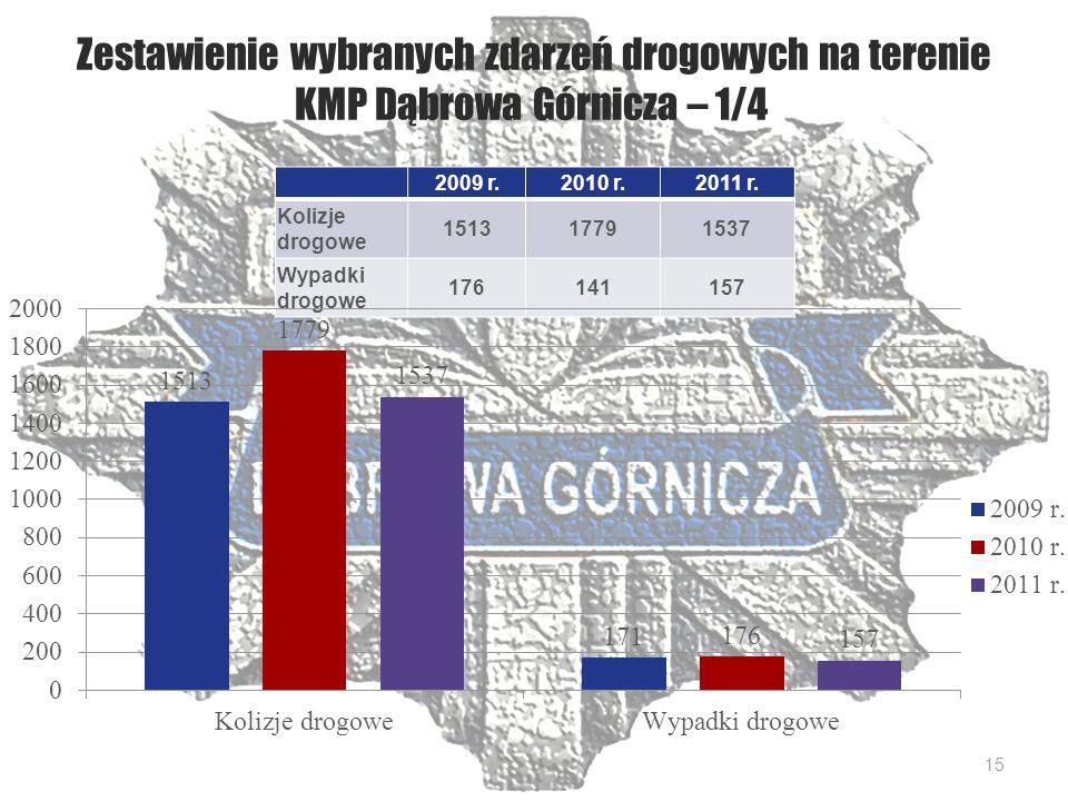 Zestawienie wybranych zdarzeń drogowych na terenie KMP Dąbrowa Górnicza – 1/4 2009 r.2010 r.2011 r.