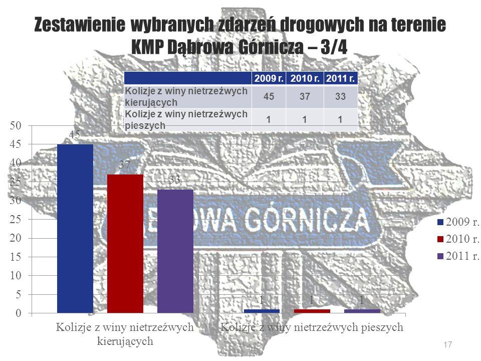 Zestawienie wybranych zdarzeń drogowych na terenie KMP Dąbrowa Górnicza – 3/4 2009 r.2010 r.2011 r.
