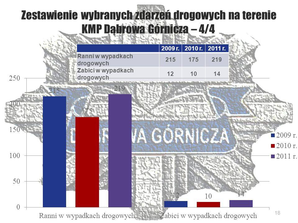 Zestawienie wybranych zdarzeń drogowych na terenie KMP Dąbrowa Górnicza – 4/4 2009 r.2010 r.2011 r.