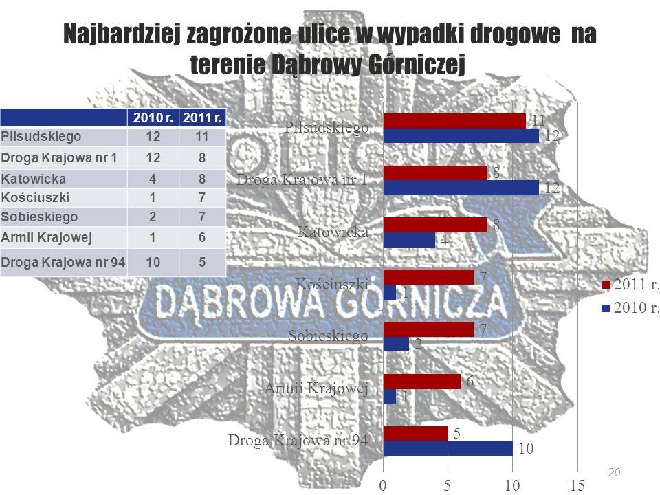 Najbardziej zagrożone ulice w wypadki drogowe na terenie Dąbrowy Górniczej 2010 r.2011 r.
