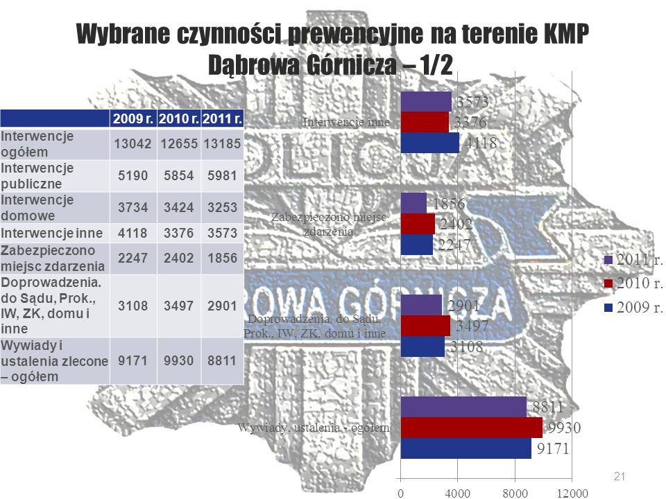 Wybrane czynności prewencyjne na terenie KMP Dąbrowa Górnicza – 1/2 2009 r.2010 r.2011 r.