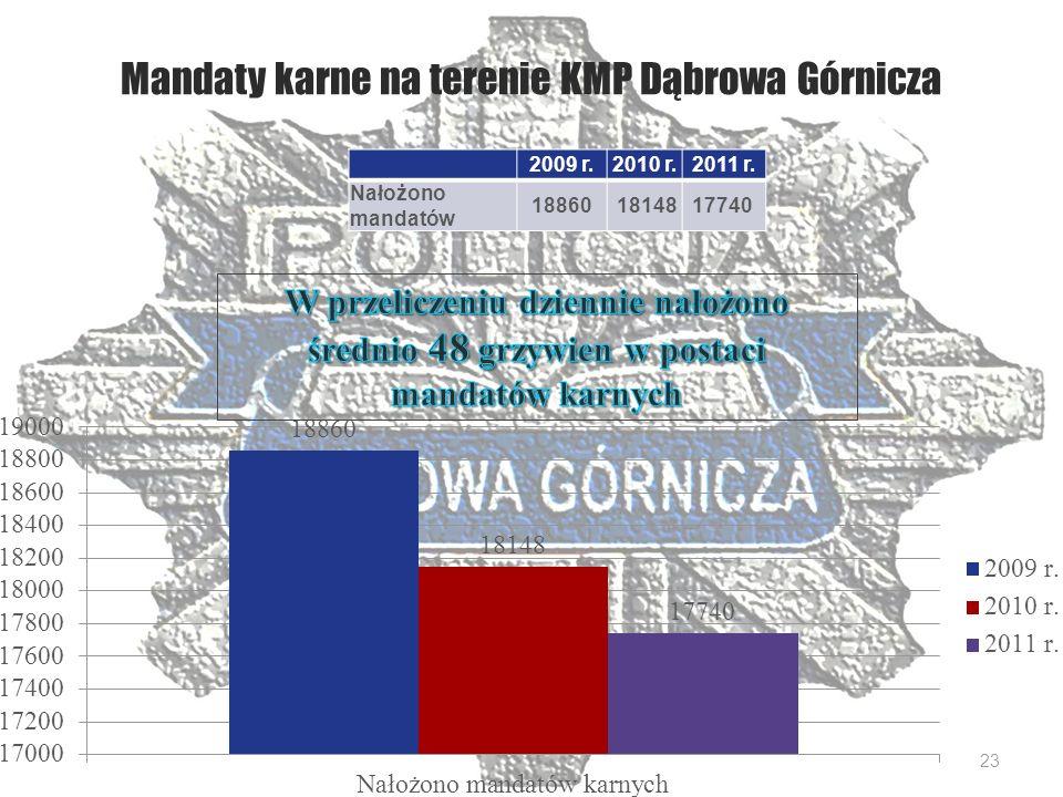 Mandaty karne na terenie KMP Dąbrowa Górnicza 2009 r.2010 r.2011 r.