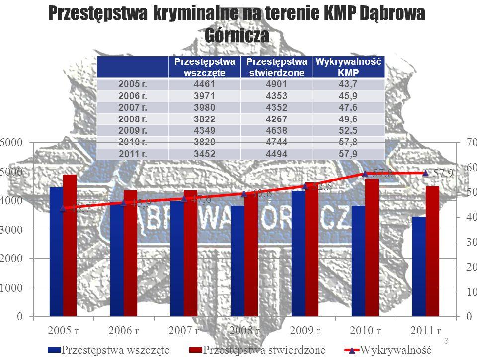 Ulice w Dąbrowie Górniczej, gdzie odnotowano najwięcej interwencji 2010 r.2011 r.