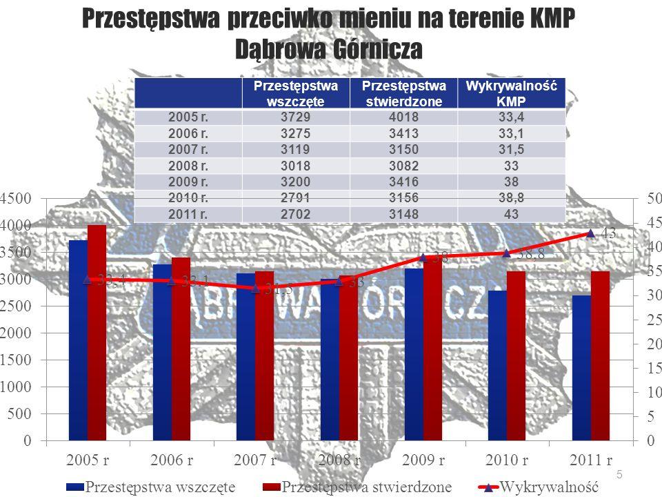 Zestawienie wybranych zdarzeń drogowych na terenie KMP Dąbrowa Górnicza – 2/4 2009 r.2010 r.2011 r.