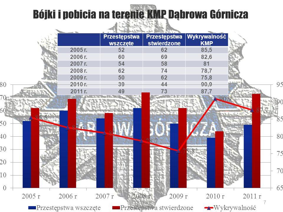 Bójki i pobicia na terenie KMP Dąbrowa Górnicza Przestępstwa wszczęte Przestępstwa stwierdzone Wykrywalność KMP 2005 r.526285,5 2006 r.606982,6 2007 r.545881 2008 r.627478,7 2009 r.506275,8 2010 r.394490,9 2011 r.497387,7 7